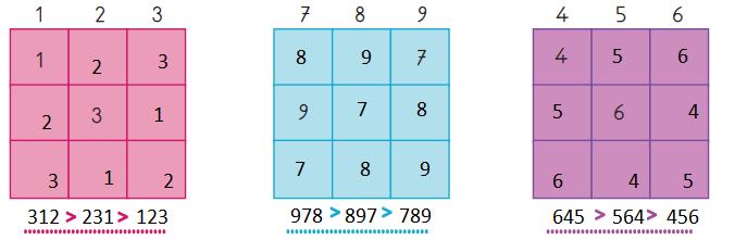 3. Sınıf Matematik MEB Yayınları Sayfa 28 Ders Kitabı Cevapları