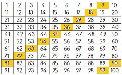 3. Sınıf Matematik MEB Yayınları Sayfa 35 Ders Kitabı Cevapları