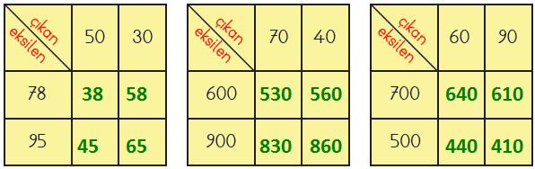 3. Sınıf Matematik MEB Yayınları Sayfa 65 Ders Kitabı Cevapları