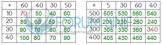 3. Sınıf Matematik MEB Yayınları Sayfa 74 Ders Kitabı Cevapları 5.soru