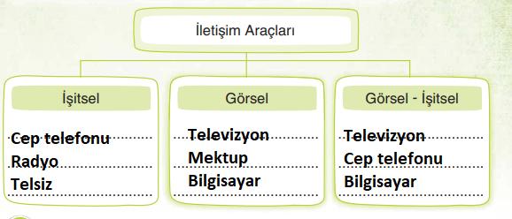 3. Sınıf Türkçe Ders Kitabı Sonuç Yayınları Sayfa 267 Ders Kitabı Cevapları