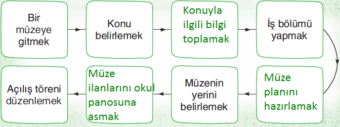 3. Sınıf Türkçe Sonuç Yayınları Sayfa 79 Ders Kitabı Cevapları 2.resim