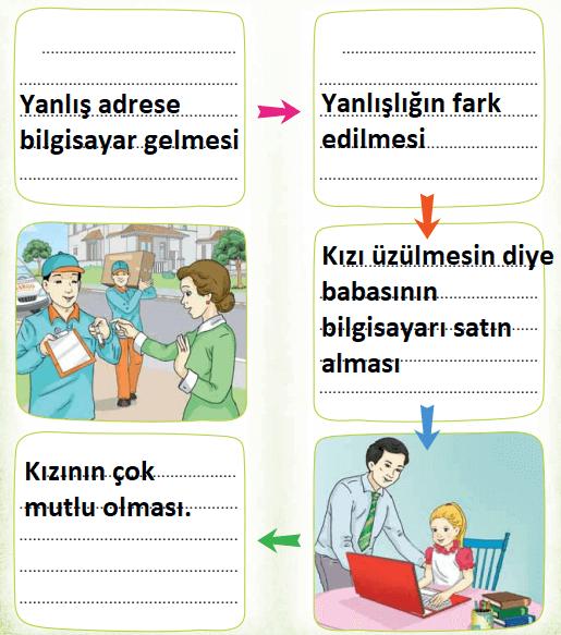 3. Sınıf Türkçe Ders Kitabı Sonuç Yayınları Sayfa 284 Ders Kitabı Cevapları