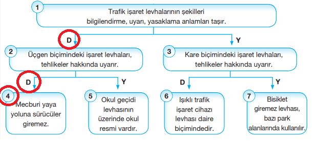 4. Sınıf Trafik Güvenliği CEM Ofset Yayınları Sayfa 21 Ders Kitabı Cevapları