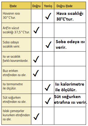5. Sınıf Fen Bilimleri MEB Yayınları Sayfa 145 Ders Kitabı Cevapları