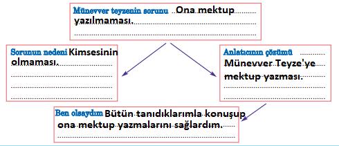 5. Sınıf Türkçe Ders Kitabı Anıttepe Yayıncılık Sayfa 209 Ders Kitabı Cevapları