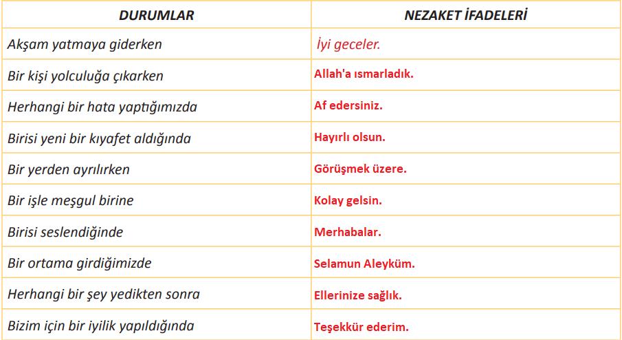 5. Sınıf Türkçe Ders Kitabı MEB Yayıncılık Sayfa 83 Ders Kitabı Cevapları