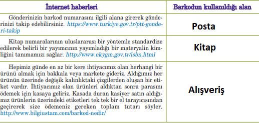 5. Sınıf Türkçe Ders Kitabı Anıttepe Yayıncılık Sayfa 222 Ders Kitabı Cevapları