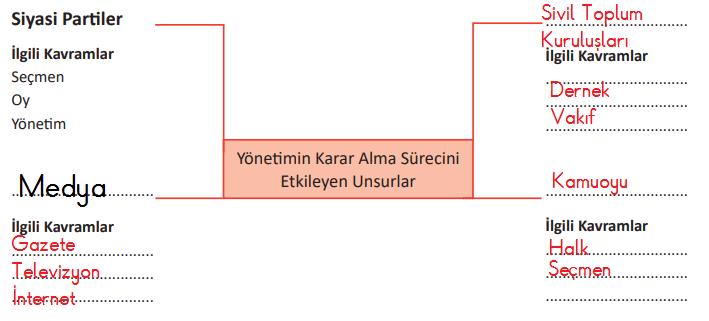 6.-Sınıf-Sosyal-Bilgiler-MEB-Yayınları-Sayfa-198-Ders-Kitabı-Cevaplar