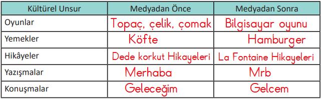 6.-Sınıf-Sosyal-Bilgiler-MEB-Yayınları-Sayfa-238-Ders-Kitabı-Cevapları