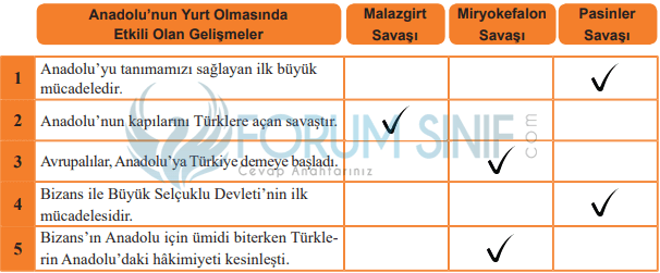 6. Sınıf Sosyal Bilgiler MEB Yayınları Sayfa 89 Ders Kitabı Cevapları