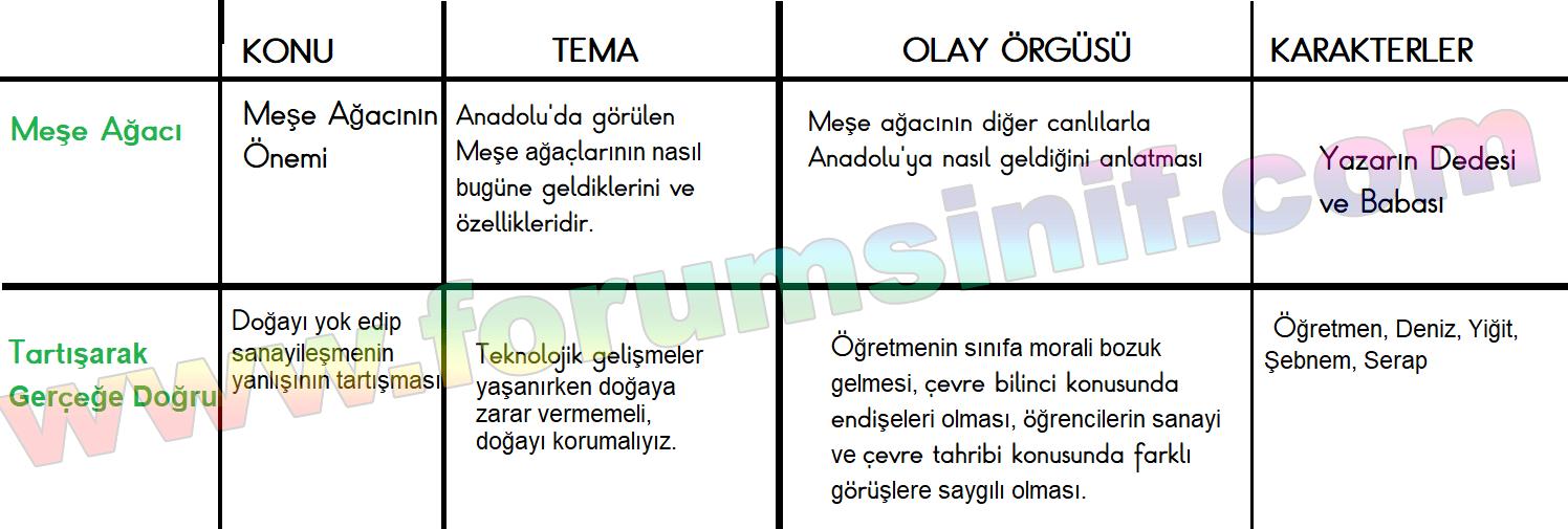 6. Sınıf Türkçe Ders Kitabı Ekoyay Yayınları Sayfa 22 Ders Kitabı Cevapları