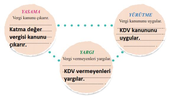 6. Sınıf Sosyal Bilgiler MEB Yayınları Sayfa 203 Ders Kitabı Cevapları