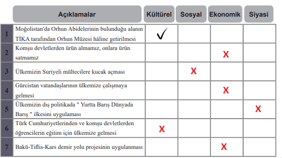 6. Sınıf Sosyal Bilgiler MEB Yayınları Sayfa 236 Ders Kitabı Cevapları