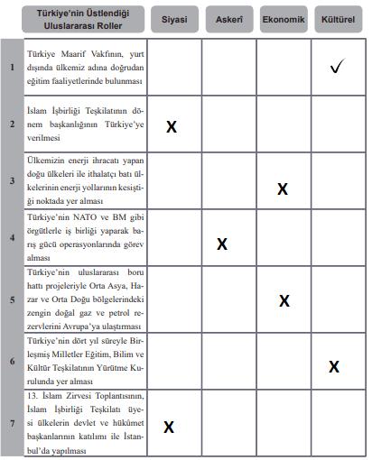 6. Sınıf Sosyal Bilgiler MEB Yayınları Sayfa 248 Ders Kitabı Cevapları