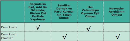 7.-Sınıf-Sosyal-Bilgiler-MEB-Yayınları-Sayfa-207-Ders-Kitabı-Cevapları