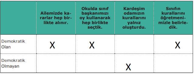 7.-Sınıf-Sosyal-Bilgiler-MEB-Yayınları-Sayfa-211-Ders-Kitabı-Cevapları