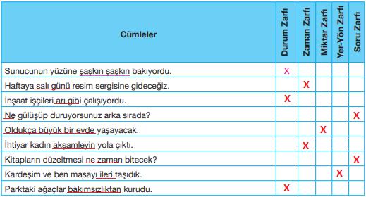 7. Sınıf Türkçe Ders Kitabı Özgün Yayınları Sayfa 194 Ders Kitabı Cevapları (2)