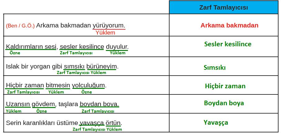 8. Sınıf Türkçe Ders Kitabı MEB Yayınları Sayfa 120 Ders Kitabı Cevapları