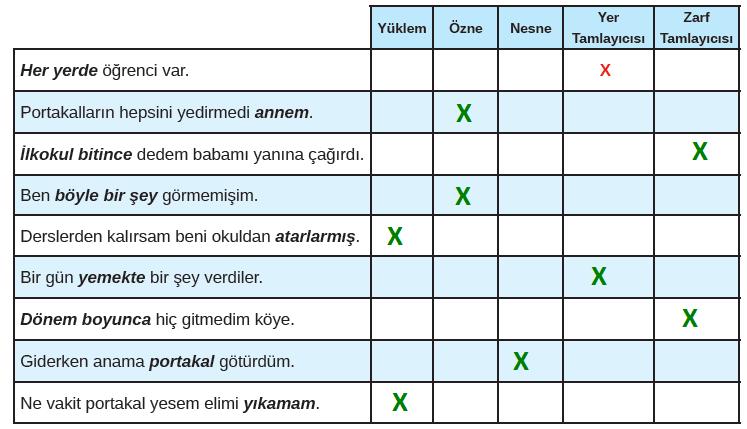 8. Sınıf Türkçe Ders Kitabı MEB Yayınları Sayfa 129 Ders Kitabı Cevapları