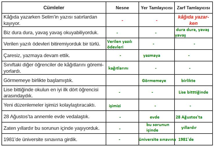 8. Sınıf Türkçe Ders Kitabı MEB Yayınları Sayfa 143 Ders Kitabı Cevapları