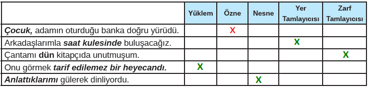 8. Sınıf Türkçe Ders Kitabı MEB Yayınları Sayfa 147 Ders Kitabı Cevapları