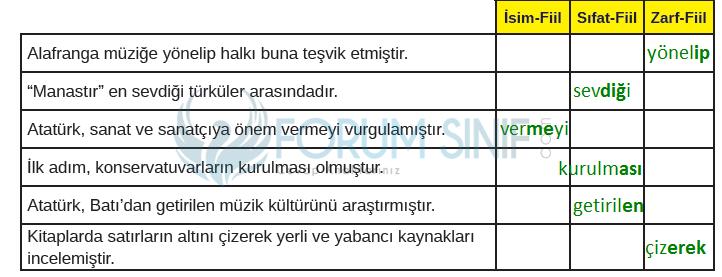 8. Sınıf Türkçe Ders Kitabı MEB Yayınları Sayfa 59 Ders Kitabı Cevapları