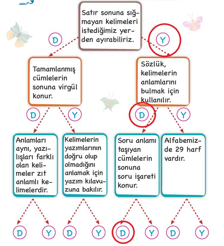 2. Sınıf Türkçe MEB Yayınları Sayfa 23 Çalışma Kitabı Cevapları