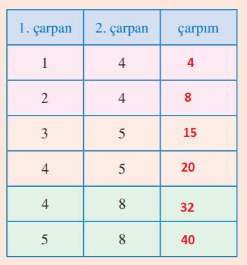 3. Sınıf Matematik Tuna Yayınları Sayfa 107 Ders Kitabı Cevapları