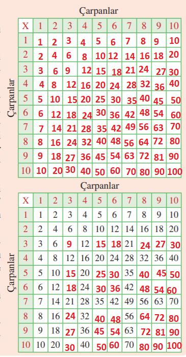 3. Sınıf Matematik Tuna Yayınları Sayfa 99 Ders Kitabı Cevapları