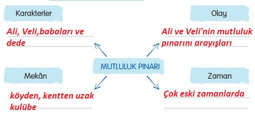 3. Sınıf Türkçe Gizem Yayıncılık Sayfa 74 Ders Kitabı Cevaplar2