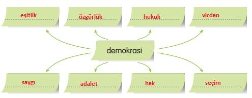 3. Sınıf Türkçe Gizem Yayıncılık Sayfa 80 Ders Kitabı Cevaplar