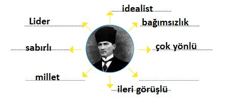 4. Sınıf Türkçe MEB Yayınları Sayfa 27 Çalışma Kitabı Cevapları Yardımcı Kaynak