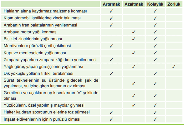 5. Sınıf Fen Bilimleri SDR Dikey Yayınları Sayfa 69 Ders Kitabı Cevapları