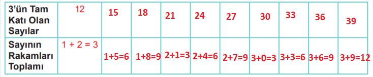 6. Sınıf Matematik MEB Yayınları Sayfa 48 Ders Kitabı Cevapları
