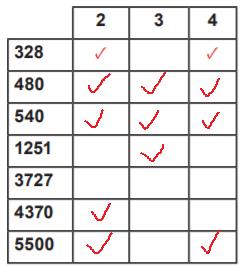6. Sınıf Matematik MEB Yayınları Sayfa 56Ders Kitabı Cevapları