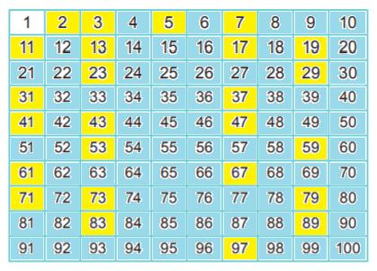 6. Sınıf Matematik MEB Yayınları Sayfa 59 Ders Kitabı Cevapları