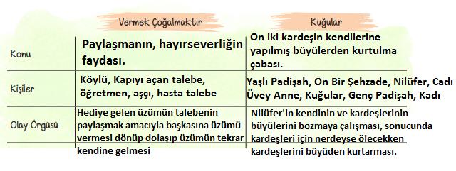 6. Sınıf Türkçe Ders Kitabı ATA Yayınları Sayfa 26 Ders Kitabı Cevapları