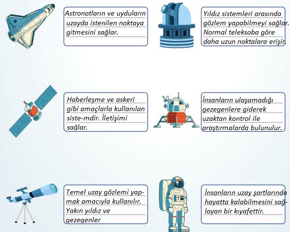 7. Sınıf Fen Bilimleri MEB Yayınları Yayınları Sayfa 29 Ders Kitabı Cevapları