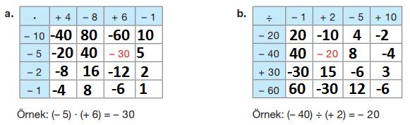 7. Sınıf Matematik Ders Kitabı Berkay Yayıncılık Sayfa 27 Ders Kitabı Cevapları 4. Soru
