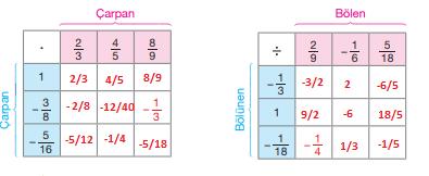 7. Sınıf Matematik Ders Kitabı Berkay Yayıncılık Sayfa 65 Ders Kitabı Cevapları-1111