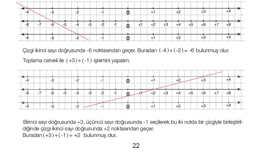 7. Sınıf Matematik Ders Kitabı 15-16-17-18-19-20-21-22