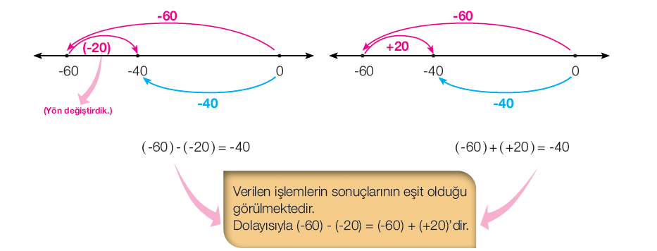 7. Sınıf Matematik Ders Kitabı 29-30-31-32. Sayfa Cevapları MEB Yayınları