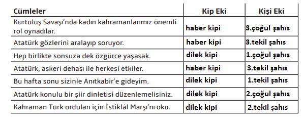 7. Sınıf Türkçe Ders Kitabı MEB Yayıncılık Sayfa 62 Ders Kitabı Cevapları