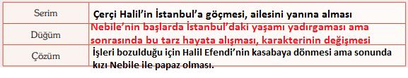 9. Sınıf Türk Dili ve Edebiyatı Ders Kitabı Öğün Yayınları Sayfa 43 Ders Kitabı Cevapları