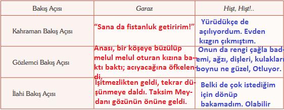 9. Sınıf Türk Dili ve Edebiyatı Ders Kitabı Öğün Yayınları Sayfa 54 Ders Kitabı Cevapları