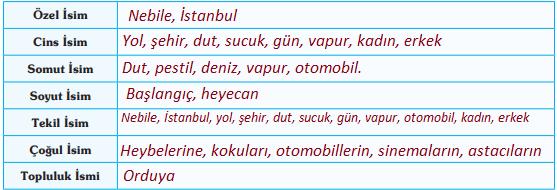 9. Sınıf Türk Dili ve Edebiyatı Ders Kitabı Öğün Yayınları Sayfa 57 Ders Kitabı Cevapları