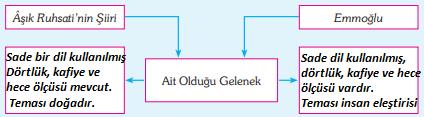 9. Sınıf Türk Dili ve Edebiyatı Ders Kitabı Öğün Yayınları Sayfa 76 Ders Kitabı Cevapları